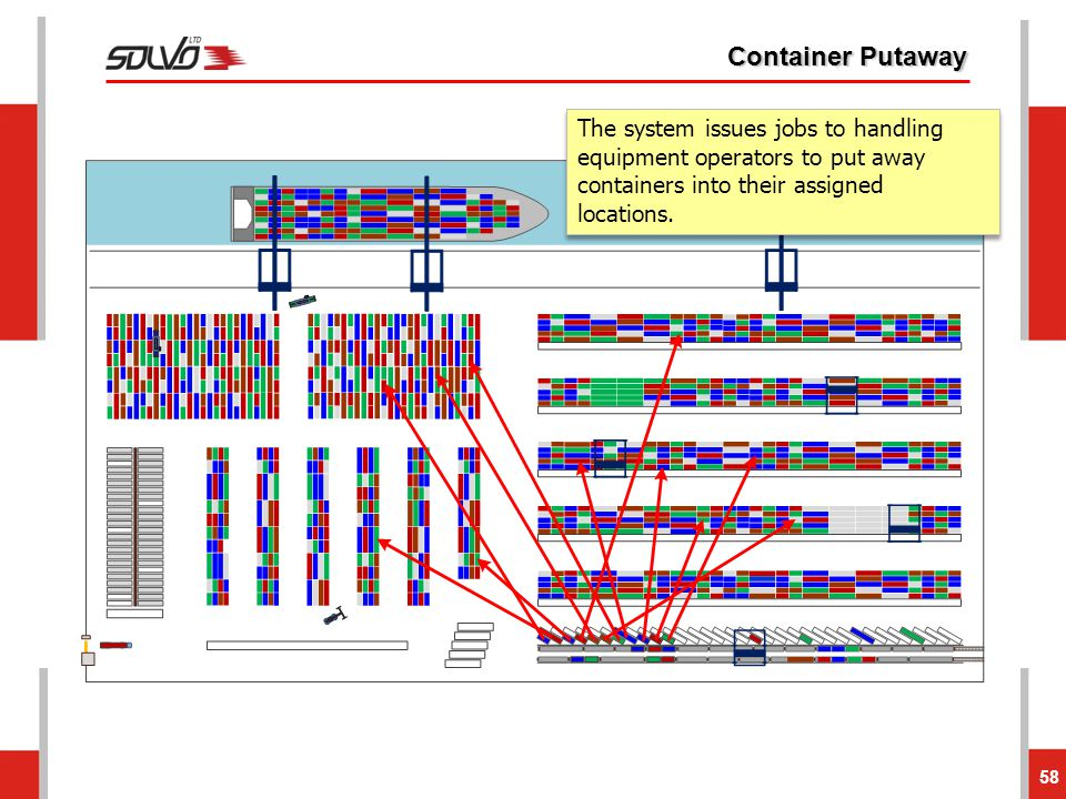 Container Putaway 58 The system issues jobs to handling equipment operators to put away containers into their assigned locations.