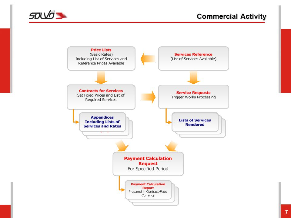 Commercial Activity 7