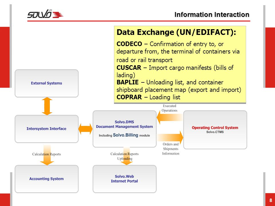 8 Information Interaction Data Exchange (UN/EDIFACT): CODECO – Confirmation of entry to, or departure from, the terminal of containers via road or rai