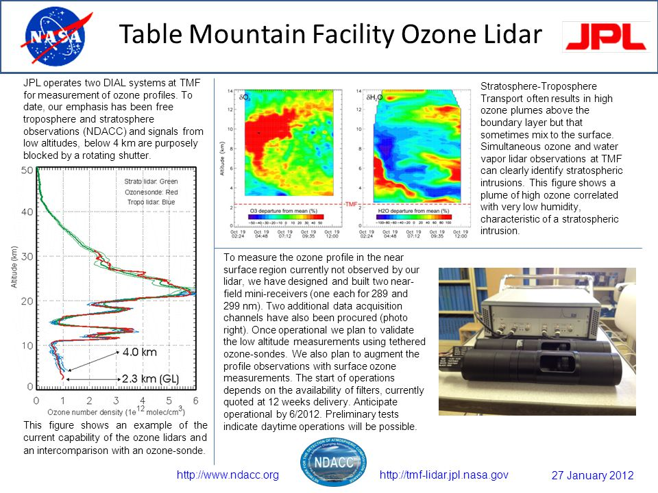 Table Mountain Facility Ozone Lidar http://tmf-lidar.jpl.nasa.govhttp://www.ndacc.org JPL operates two DIAL systems at TMF for measurement of ozone profiles.