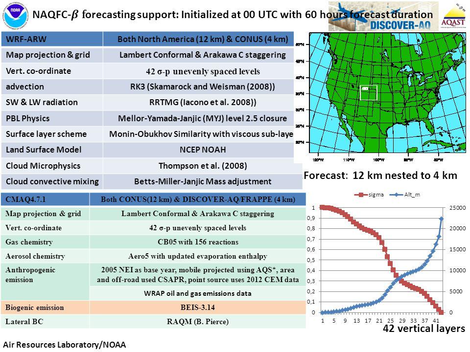 CMAQ4.7.1Both CONUS(12 km) & DISCOVER-AQ/FRAPPE (4 km) Map projection & gridLambert Conformal & Arakawa C staggering Vert.