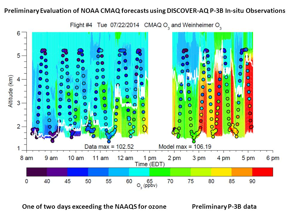 Preliminary Evaluation of NOAA CMAQ forecasts using DISCOVER-AQ P-3B In-situ Observations One of two days exceeding the NAAQS for ozonePreliminary P-3B data