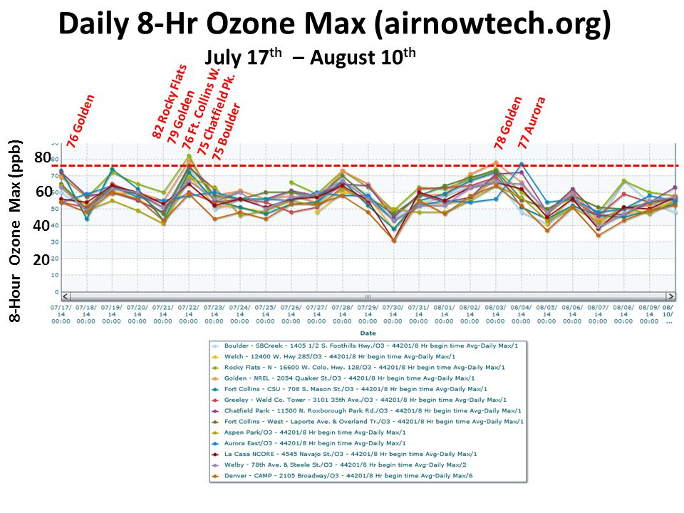 Daily 8-Hr Ozone Max (airnowtech.org) July 17 th – August 10 th 8-Hour Ozone Max (ppb) 60 40 20 80 76 Golden 82 Rocky Flats 79 Golden 76 Ft.
