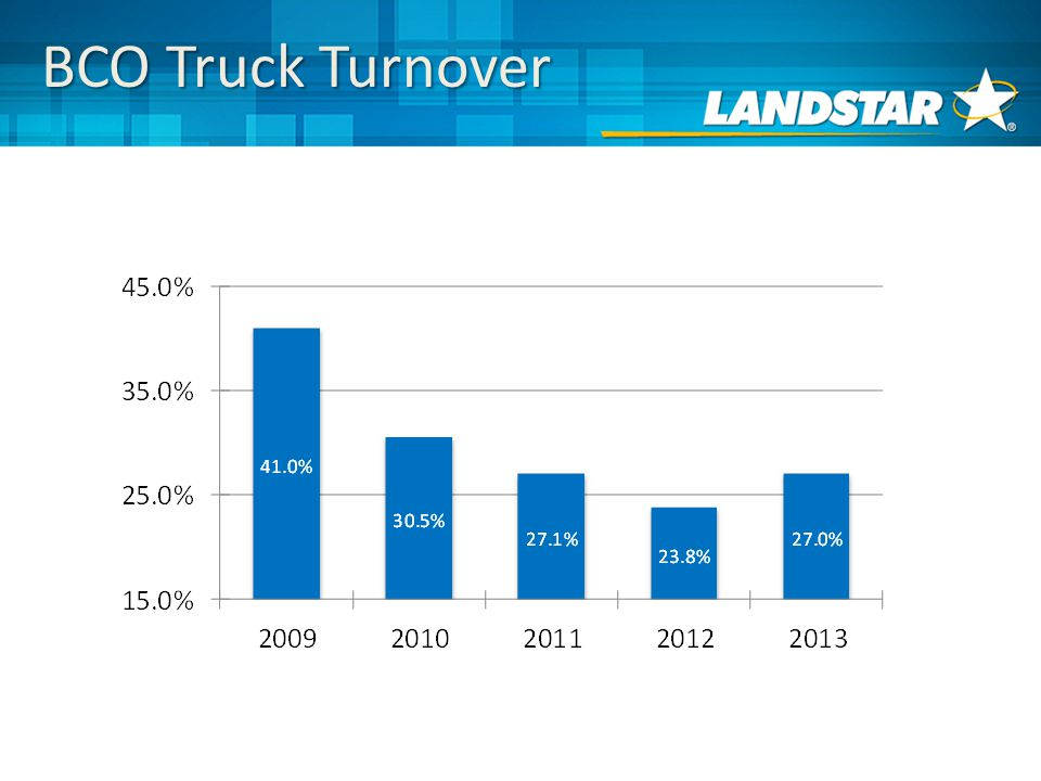 BCO Truck Turnover