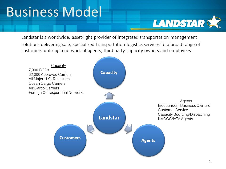 Business Model 13 Landstar CapacityAgents Customers Capacity 7,900 BCOs 32,000 Approved Carriers All Major U.S.