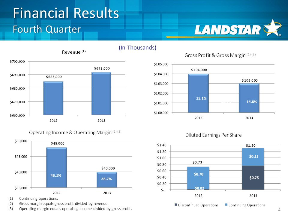 Financial Results Fourth Quarter 4 46.1% 38.7% (1)Continuing operations.