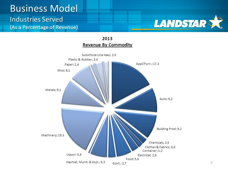 Business Model Industries Served (As a Percentage of Revenue) 6