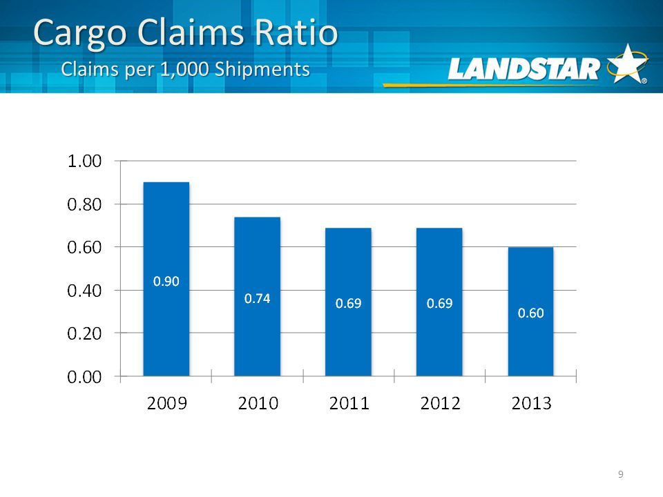 9 Cargo Claims Ratio Claims per 1,000 Shipments