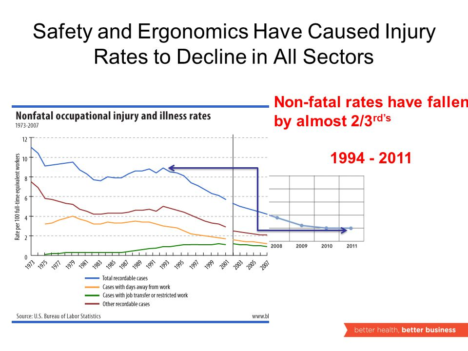 Safety and Ergonomics Have Caused Injury Rates to Decline in All Sectors Non-fatal rates have fallen by almost 2/3 rd's 1994 - 2011