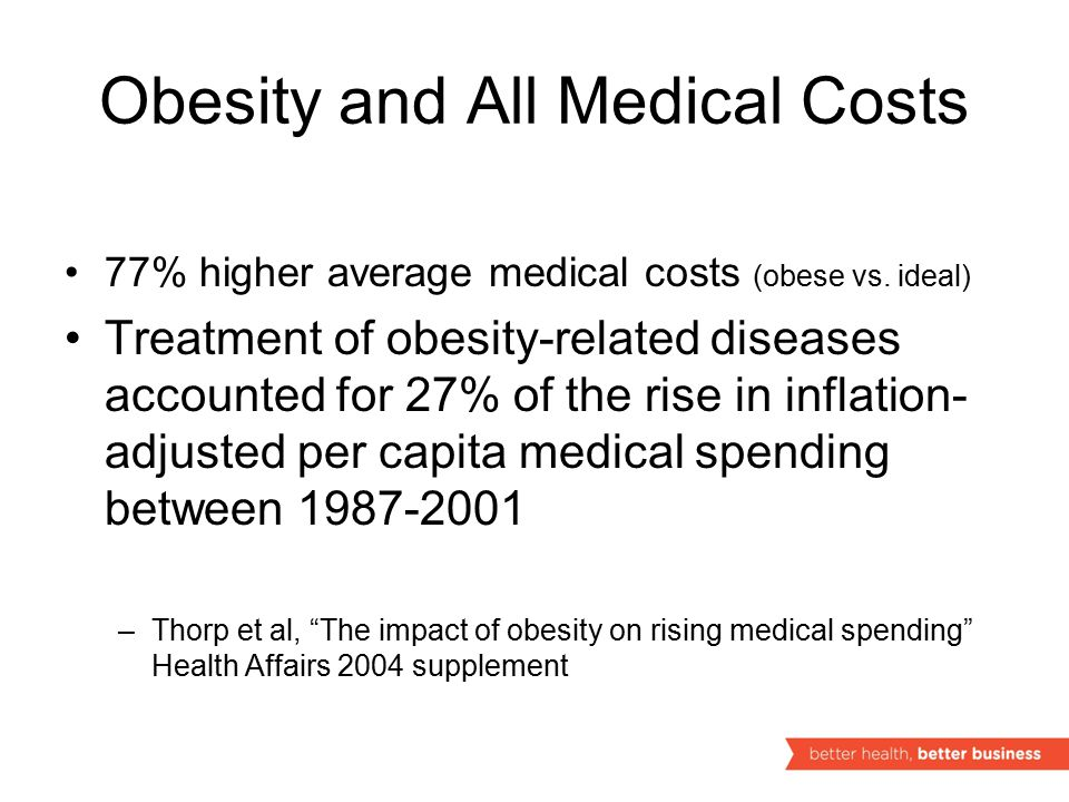 Obesity and All Medical Costs 77% higher average medical costs (obese vs.