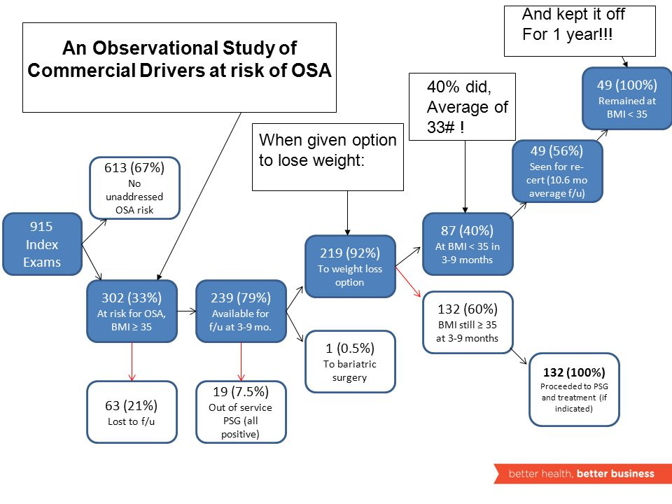 An Observational Study of Commercial Drivers at risk of OSA 915 Index Exams 613 (67%) No unaddressed OSA risk 302 (33%) At risk for OSA, BMI ≥ 35 63 (21%) Lost to f/u 239 (79%) Available for f/u at 3-9 mo.