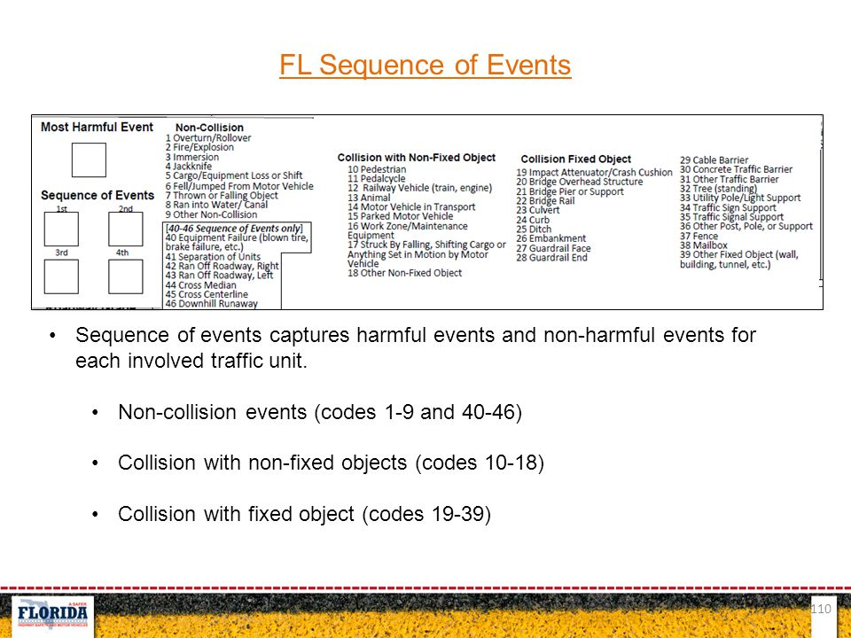 110 FL Sequence of Events Sequence of events captures harmful events and non-harmful events for each involved traffic unit. Non-collision events (code