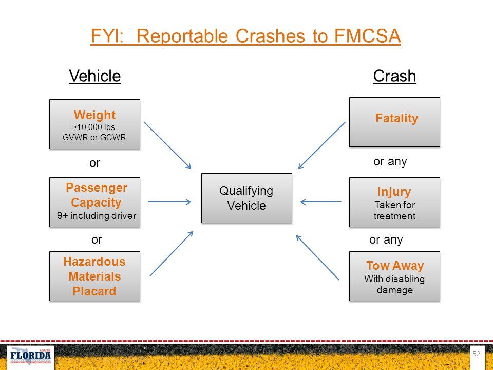 52 FYI: Reportable Crashes to FMCSA VehicleCrash Weight >10,000 lbs. GVWR or GCWR Passenger Capacity 9+ including driver Hazardous Materials Placard Q