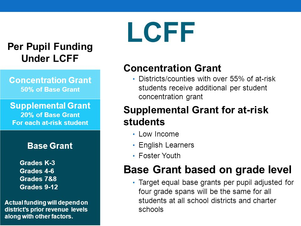 LCFF Per Pupil Funding Under LCFF Concentration Grant 50% of Base Grant Supplemental Grant 20% of Base Grant For each at-risk student Base Grant Grades K-3 Grades 4-6 Grades 7&8 Grades 9-12 Actual funding will depend on district's prior revenue levels along with other factors.