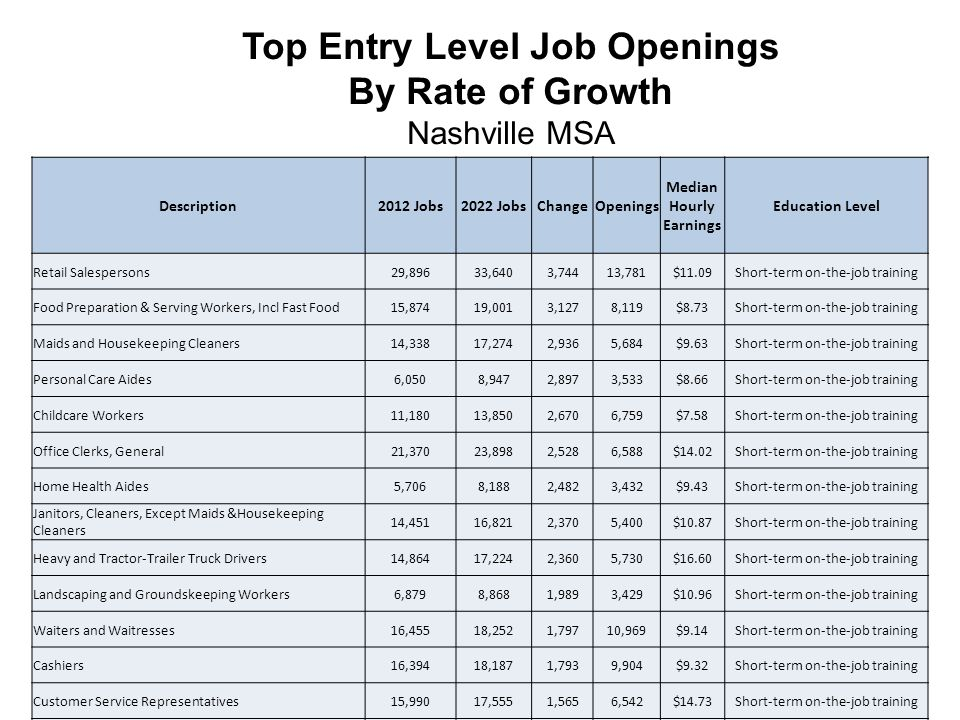 Top Entry Level Job Openings By Rate of Growth Nashville MSA Description2012 Jobs2022 JobsChangeOpenings Median Hourly Earnings Education Level Retail Salespersons29,89633,6403,74413,781$11.09Short-term on-the-job training Food Preparation & Serving Workers, Incl Fast Food15,87419,0013,1278,119$8.73Short-term on-the-job training Maids and Housekeeping Cleaners14,33817,2742,9365,684$9.63Short-term on-the-job training Personal Care Aides6,0508,9472,8973,533$8.66Short-term on-the-job training Childcare Workers11,18013,8502,6706,759$7.58Short-term on-the-job training Office Clerks, General21,37023,8982,5286,588$14.02Short-term on-the-job training Home Health Aides5,7068,1882,4823,432$9.43Short-term on-the-job training Janitors, Cleaners, Except Maids &Housekeeping Cleaners 14,45116,8212,3705,400$10.87Short-term on-the-job training Heavy and Tractor-Trailer Truck Drivers14,86417,2242,3605,730$16.60Short-term on-the-job training Landscaping and Groundskeeping Workers6,8798,8681,9893,429$10.96Short-term on-the-job training Waiters and Waitresses16,45518,2521,79710,969$9.14Short-term on-the-job training Cashiers16,39418,1871,7939,904$9.32Short-term on-the-job training Customer Service Representatives15,99017,5551,5656,542$14.73Short-term on-the-job training Bookkeeping, Accounting, and Auditing Clerks11,99913,4731,4742,908$16.31 Moderate-term on-the-job training Teacher Assistants5,2526,4791,2272,578$10.10Short-term on-the-job training Receptionists and Information Clerks5,7976,9681,1713,145$13.16Short-term on-the-job training Security Guards6,5147,6261,1122,264$10.29Short-term on-the-job training Laborers and Freight, Stock, and Material Movers, Hand 15,31116,2058946,497$11.82Short-term on-the-job training Insurance Sales Agents6,8397,6838442,999$21.12 Moderate-term on-the-job training Nonfarm Animal Caretakers4,0934,9348411,936$12.47Short-term on-the-job training