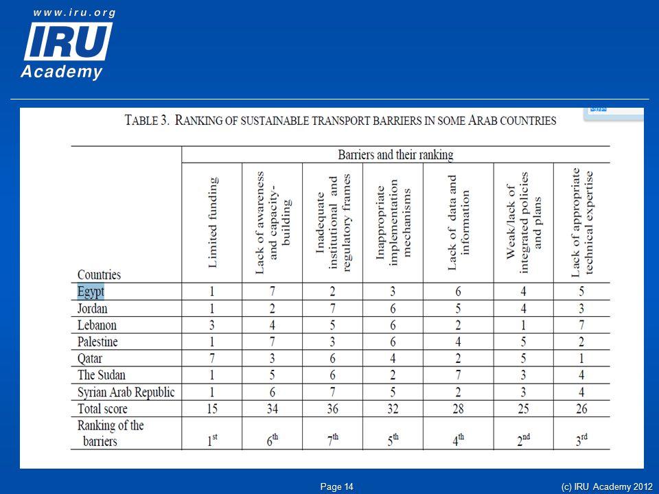 (c) IRU Academy 2012 Page 14
