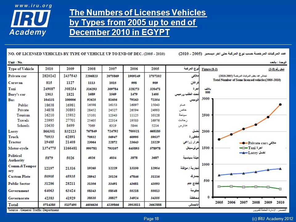The Numbers of Licenses Vehicles by Types from 2005 up to end of December 2010 in EGYPT (c) IRU Academy 2012 Page 18