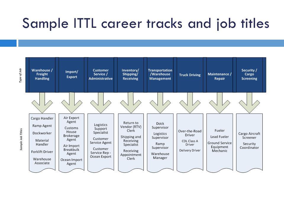 Sample ITTL career tracks and job titles