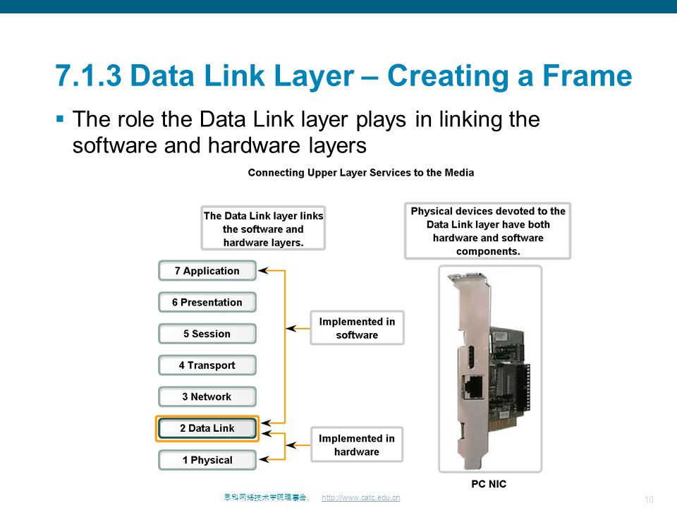 10 思科网络技术学院理事会. http://www.catc.edu.cn 7.1.3 Data Link Layer – Creating a Frame  The role the Data Link layer plays in linking the software and hardw