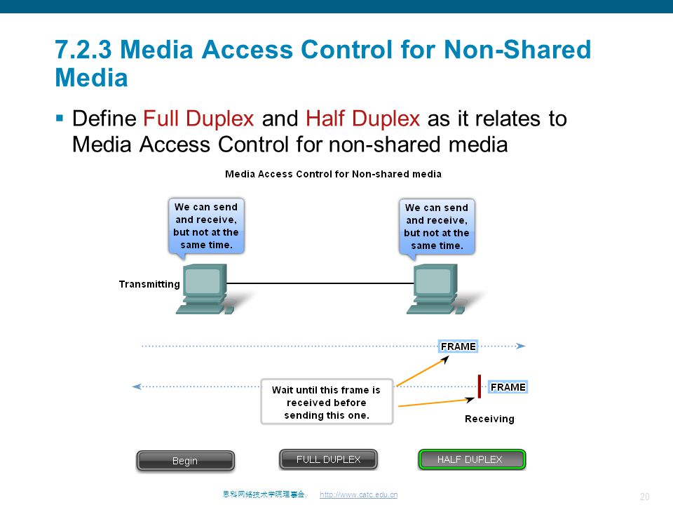 20 思科网络技术学院理事会. http://www.catc.edu.cn 7.2.3 Media Access Control for Non-Shared Media  Define Full Duplex and Half Duplex as it relates to Media Acc