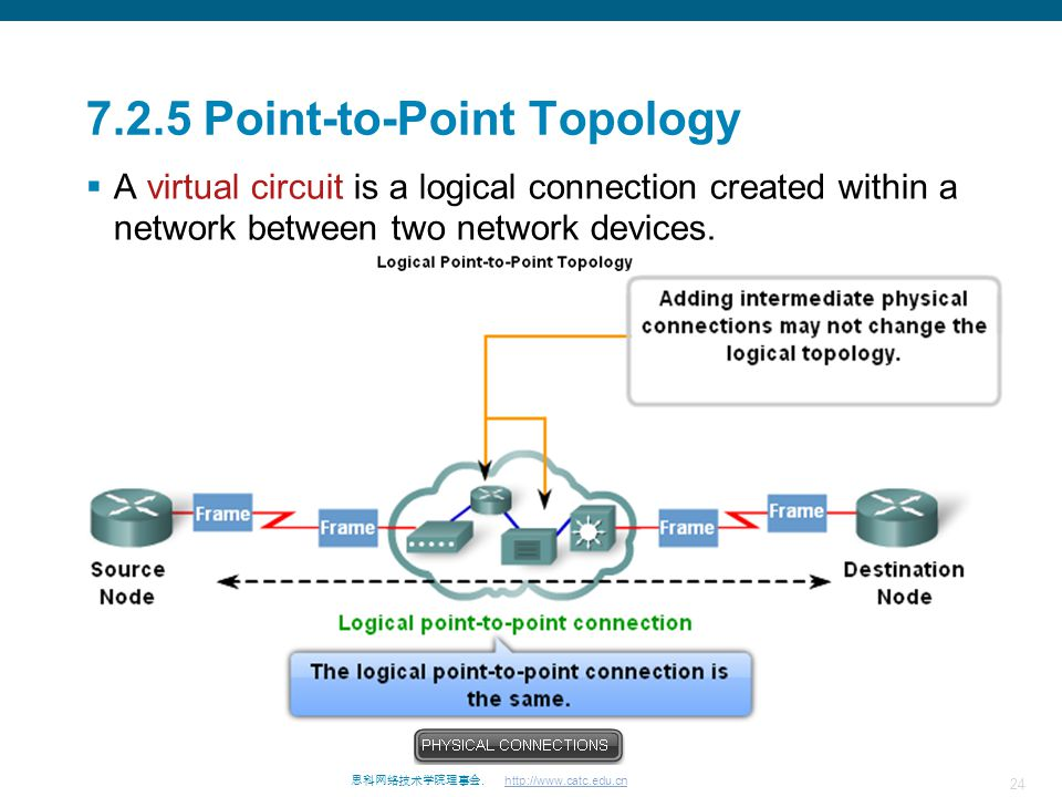 24 思科网络技术学院理事会. http://www.catc.edu.cn 7.2.5 Point-to-Point Topology  A virtual circuit is a logical connection created within a network between two