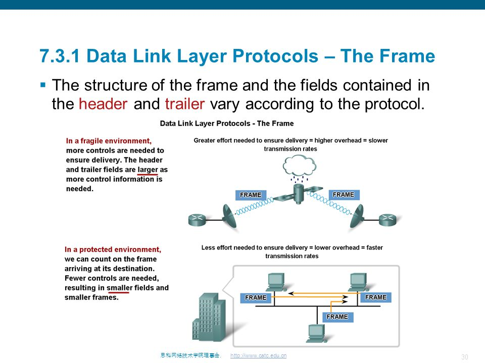 30 思科网络技术学院理事会. http://www.catc.edu.cn 7.3.1 Data Link Layer Protocols – The Frame  The structure of the frame and the fields contained in the header