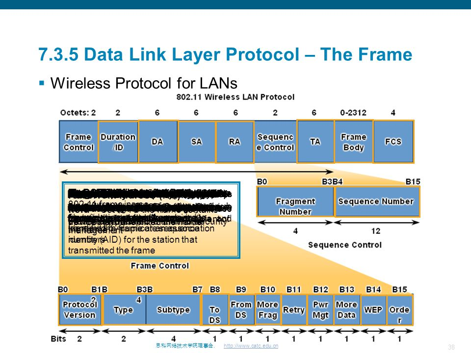 38 思科网络技术学院理事会. http://www.catc.edu.cn 7.3.5 Data Link Layer Protocol – The Frame  Wireless Protocol for LANs To DS field - Set to 1 in data frames d