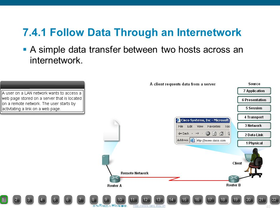 40 思科网络技术学院理事会. http://www.catc.edu.cn 7.4.1 Follow Data Through an Internetwork  A simple data transfer between two hosts across an internetwork.
