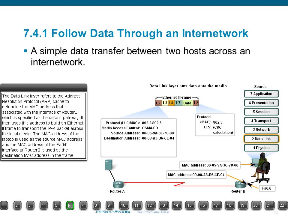 45 思科网络技术学院理事会. http://www.catc.edu.cn 7.4.1 Follow Data Through an Internetwork  A simple data transfer between two hosts across an internetwork.