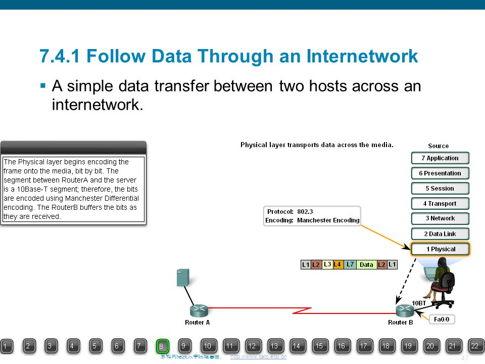 47 思科网络技术学院理事会. http://www.catc.edu.cn 7.4.1 Follow Data Through an Internetwork  A simple data transfer between two hosts across an internetwork.