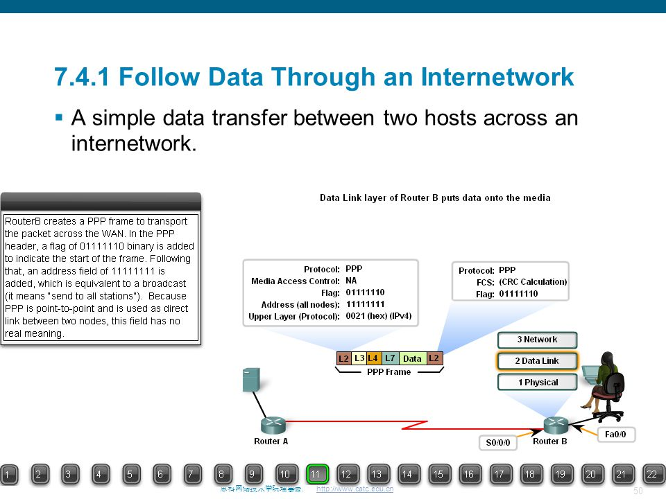 50 思科网络技术学院理事会. http://www.catc.edu.cn 7.4.1 Follow Data Through an Internetwork  A simple data transfer between two hosts across an internetwork.