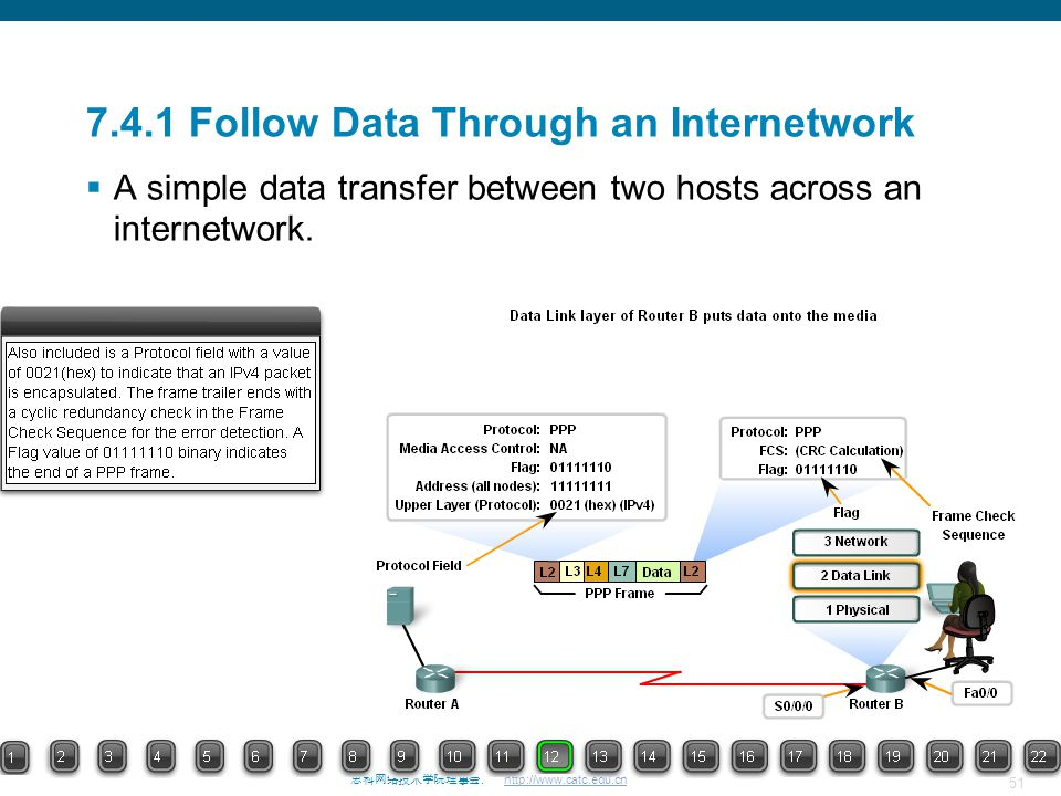51 思科网络技术学院理事会. http://www.catc.edu.cn 7.4.1 Follow Data Through an Internetwork  A simple data transfer between two hosts across an internetwork.