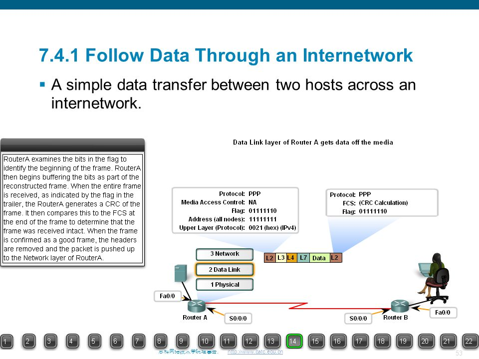 53 思科网络技术学院理事会. http://www.catc.edu.cn 7.4.1 Follow Data Through an Internetwork  A simple data transfer between two hosts across an internetwork.