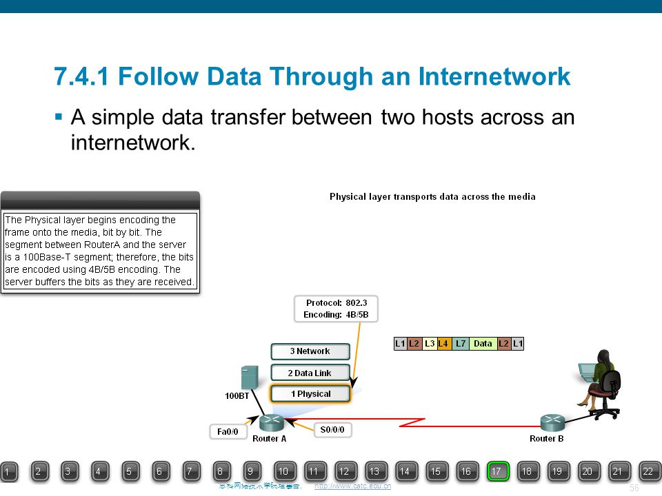 56 思科网络技术学院理事会. http://www.catc.edu.cn 7.4.1 Follow Data Through an Internetwork  A simple data transfer between two hosts across an internetwork.