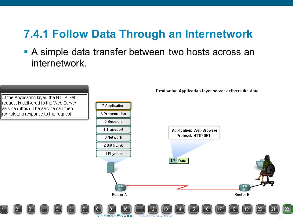 61 思科网络技术学院理事会. http://www.catc.edu.cn 7.4.1 Follow Data Through an Internetwork  A simple data transfer between two hosts across an internetwork.
