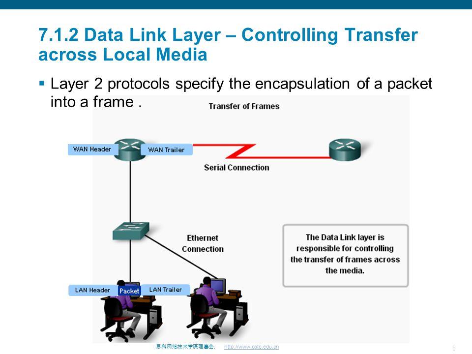 思科网络技术学院理事会. http://www.catc.edu.cn 29 7.3 Media Access Control Addressing and Framing Data