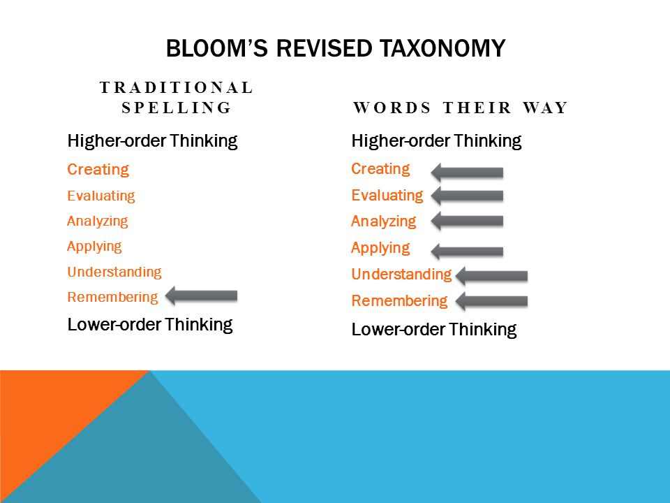 BLOOM'S REVISED TAXONOMY TRADITIONAL SPELLINGWORDS THEIR WAY Higher-order Thinking Creating Evaluating Analyzing Applying Understanding Remembering Lower-order Thinking Higher-order Thinking Creating Evaluating Analyzing Applying Understanding Remembering Lower-order Thinking