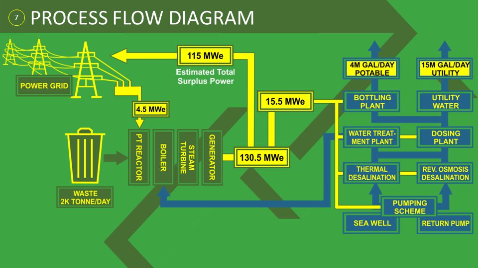 7 PROCESS FLOW DIAGRAM