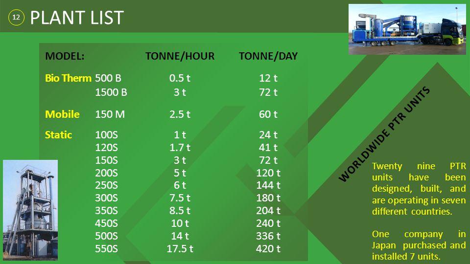 12 PLANT LIST MODEL:TONNE/HOURTONNE/DAY Bio Therm500 B0.5 t12 t 1500 B3 t72 t Mobile150 M2.5 t60 t Static100S1 t24 t 120S1.7 t41 t 150S3 t72 t 200S5 t