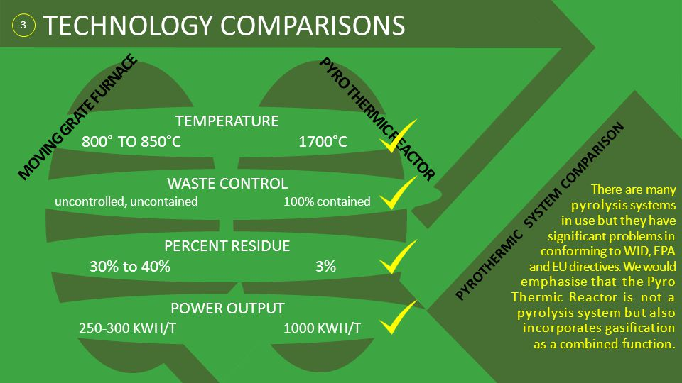 3 TECHNOLOGY COMPARISONS TEMPERATURE 800° TO 850°C 1700°C WASTE CONTROL uncontrolled, uncontained 100% contained PERCENT RESIDUE 30% to 40% 3% POWER O
