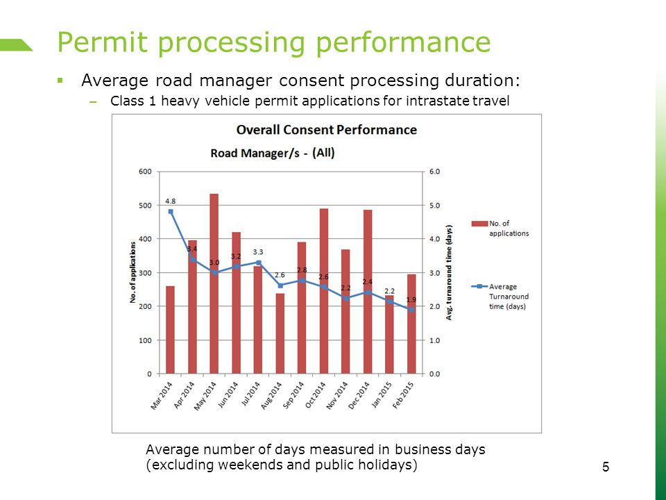 Permit processing performance  Average road manager consent processing duration: – Class 1 heavy vehicle permit applications for intrastate travel 5 Average number of days measured in business days (excluding weekends and public holidays)