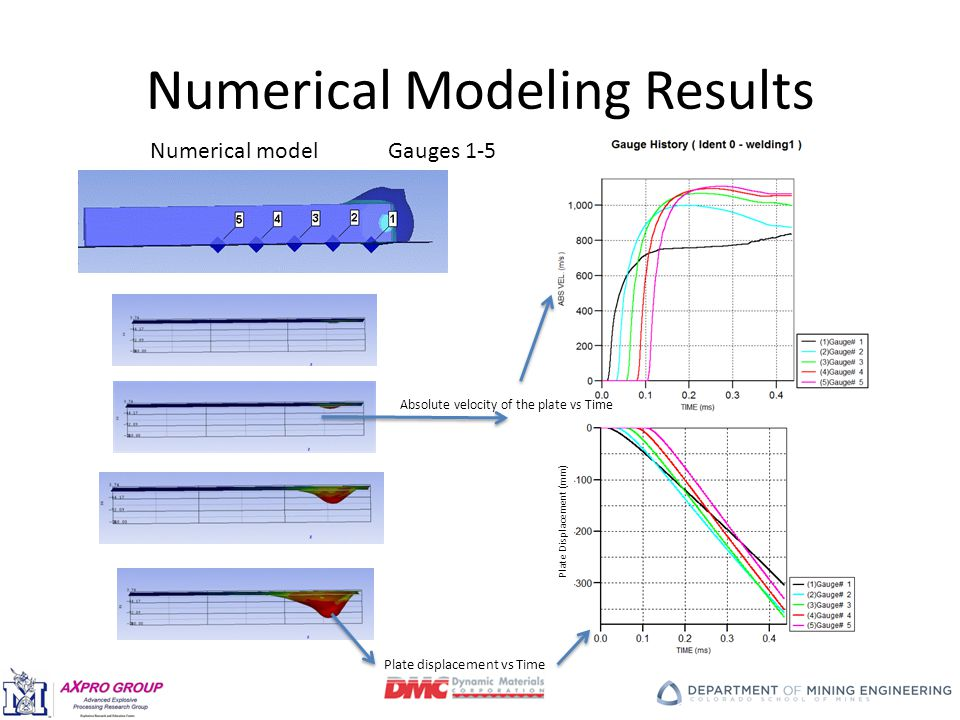 Numerical Modeling Results Plate Displacement (mm) Numerical modelGauges 1-5 Plate displacement vs Time Absolute velocity of the plate vs Time