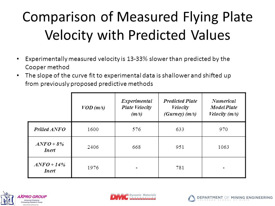 Comparison of Measured Flying Plate Velocity with Predicted Values Experimentally measured velocity is 13-33% slower than predicted by the Cooper method The slope of the curve fit to experimental data is shallower and shifted up from previously proposed predictive methods VOD (m/s) Experimental Plate Velocity (m/s) Predicted Plate Velocity (Gurney) (m/s) Numerical Model Plate Velocity (m/s) Prilled ANFO1600576633970 ANFO + 8% Inert 24066689511063 ANFO + 14% Inert 1976-781-
