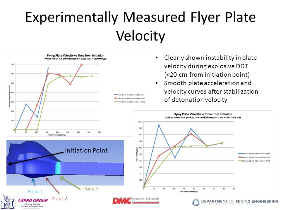 Experimentally Measured Flyer Plate Velocity Clearly shown instability in plate velocity during explosive DDT (<20-cm from initiation point) Smooth plate acceleration and velocity curves after stabilization of detonation velocity Point 1 Initiation Point Point 2 Point 3