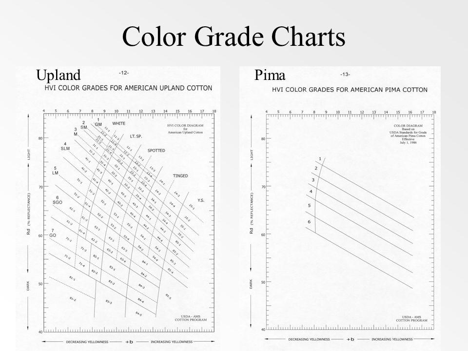 Color Grade Charts UplandPima