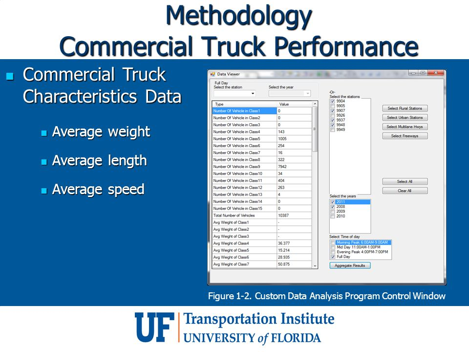 Methodology Commercial Truck Performance Commercial Truck Characteristics Data Commercial Truck Characteristics Data Average weight Average weight Average length Average length Average speed Average speed Figure 1-2.