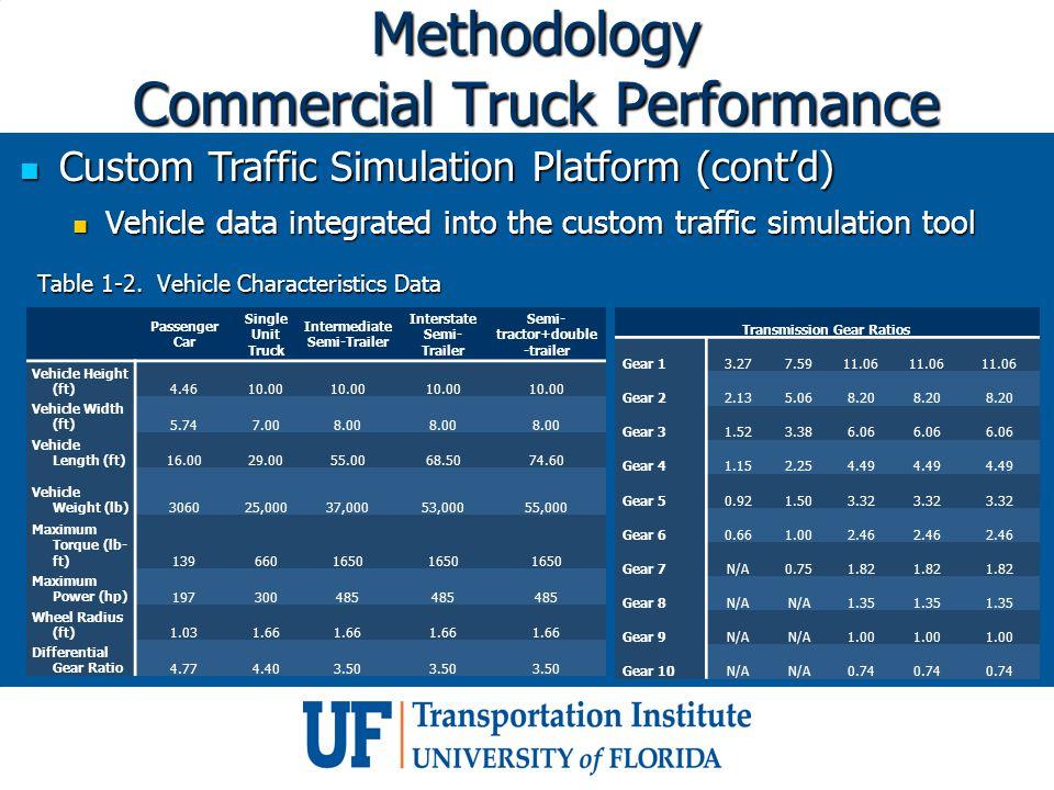 Methodology Commercial Truck Performance Custom Traffic Simulation Platform (cont'd) Custom Traffic Simulation Platform (cont'd) Vehicle data integrat
