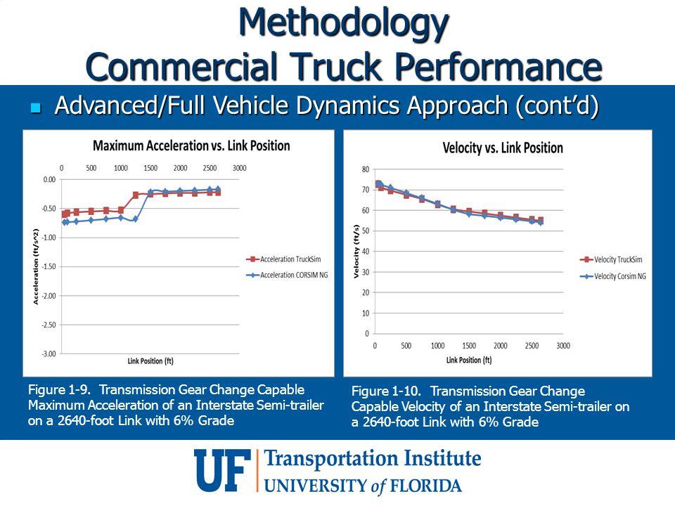 Advanced/Full Vehicle Dynamics Approach (cont'd) Advanced/Full Vehicle Dynamics Approach (cont'd) Figure 1-9.