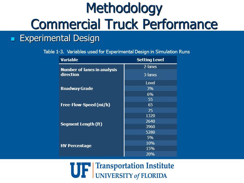 Methodology Commercial Truck Performance Experimental Design Experimental Design VariableSetting Level Number of lanes in analysis direction 2-lanes 3-lanes Roadway Grade Level 3% 6% Free-Flow-Speed (mi/h) 55 65 75 Segment Length (ft) 1320 2640 3960 5280 HV Percentage 5% 10% 15% 20% Table 1-3.