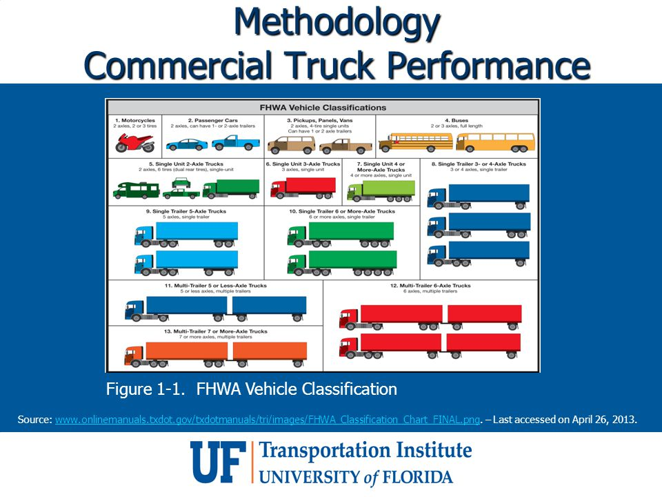 Methodology Commercial Truck Performance Source: www.onlinemanuals.txdot.gov/txdotmanuals/tri/images/FHWA_Classification_Chart_FINAL.png. – Last acces